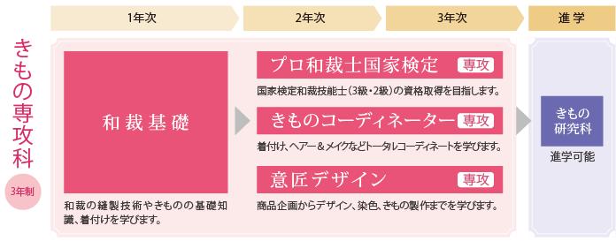 06_07_kimonosenkoka1